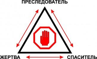 Зависимости в отношениях. Треугольник Карпмана